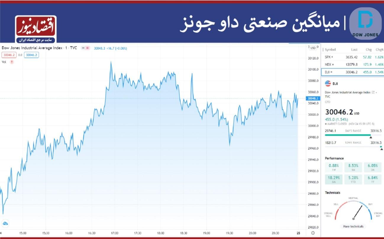 الاکلنگ بورس و نفت با طلا و نقره+ نمودار