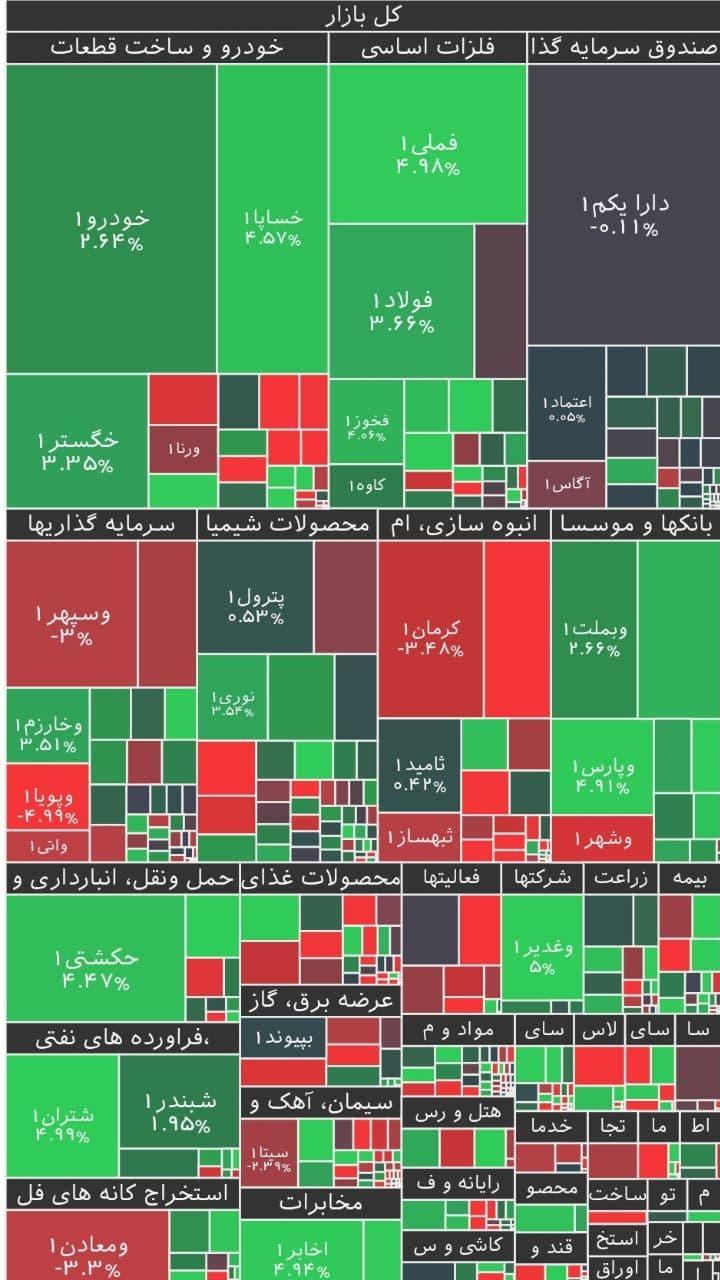 تقابل عرضه و تقاضا در معاملات امروز بورس