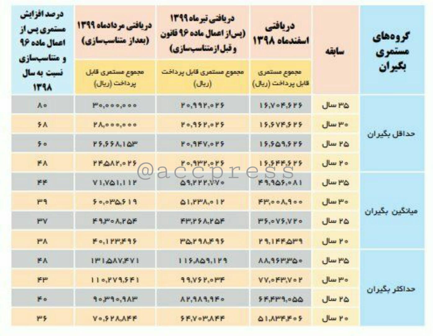 جدول افزایش حقوق بازنشستگان + هزینه زندگی ماهانه هر ایرانی