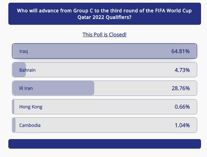 ایران با آراء کاربران AFC شانس دوم صعود از مرحله گروهی انتخابی جام جهانی+عکس