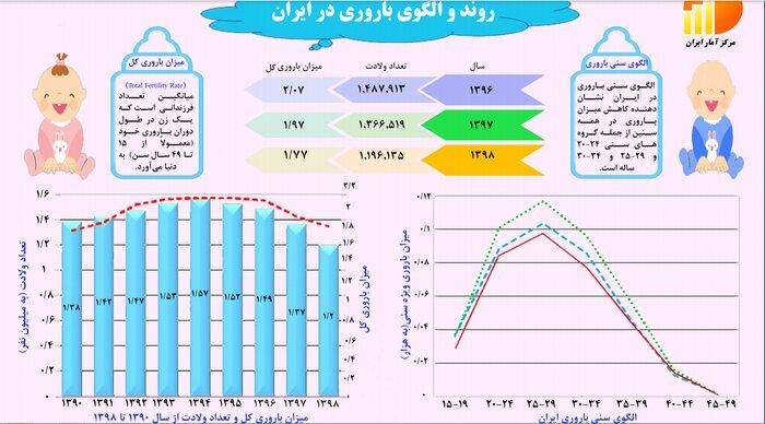میزان باروری در ایران به پایین ترین نرخ در ۸ سال اخیر رسید