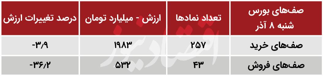 سهم هایی که به بورس جهت میدهند/ بیشترین افزایش قیمت؛ تداوم رشد ایران تایر