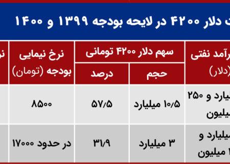 غلبه ارز نیمایی بر دولتی در بودجه ۱۴۰۰ + جدول