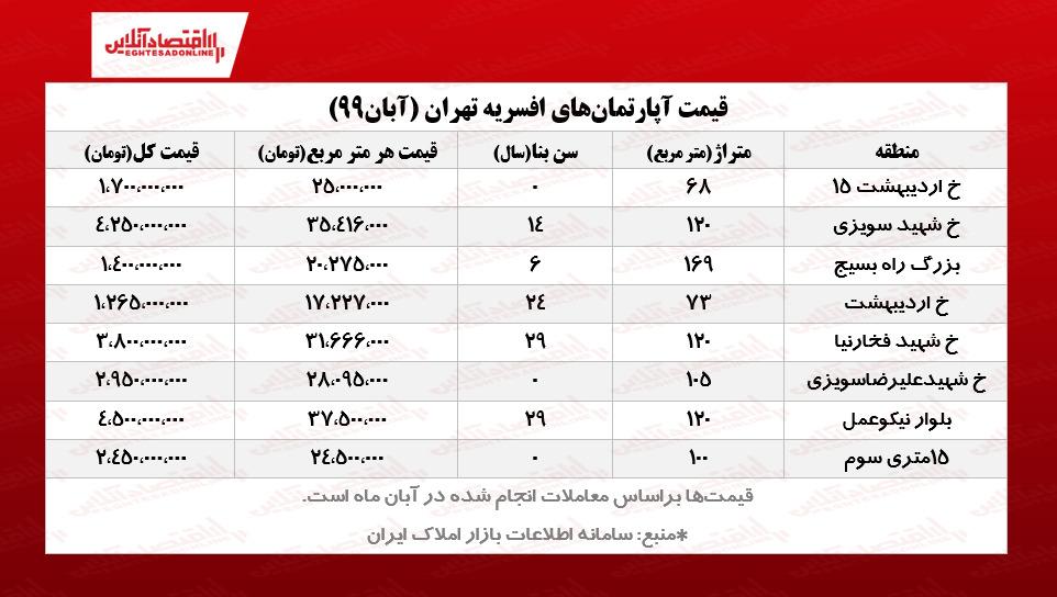 قیمت آپارتمان در افسریه تهران/ جدول