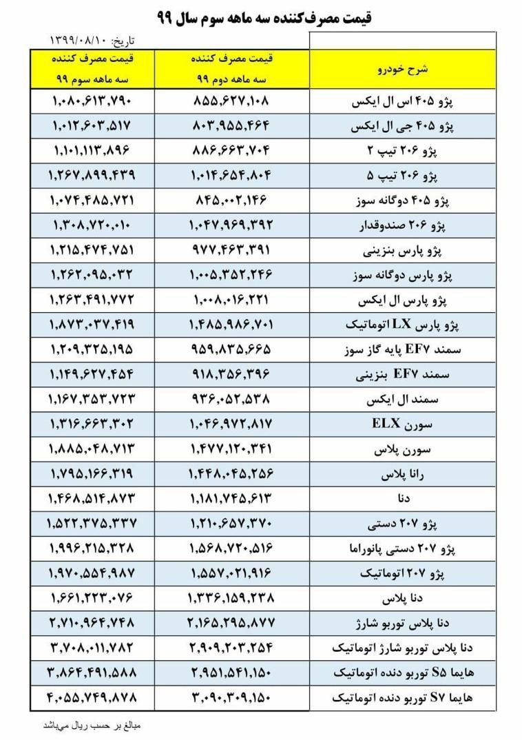 ایران خودرو نرخ همه خودروها را ۲۵ درصد گران کرد+جدول