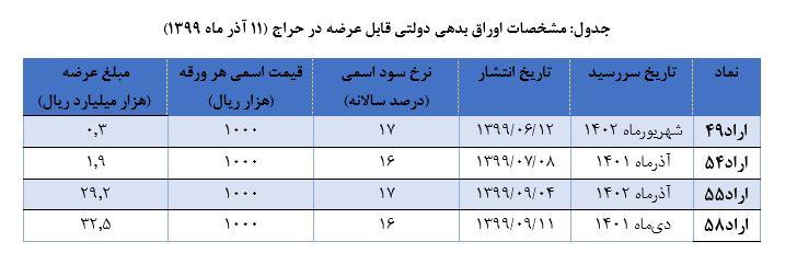 نتیجه بیست و ششمین مرحله حراج اوراق بدهی دولتی اعلام شد