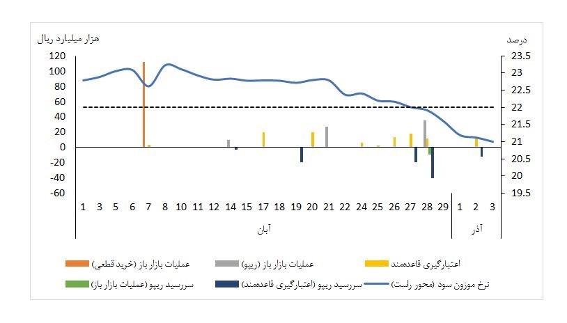 نرخ سود بین بانکی کاهشی شد+نمودار
