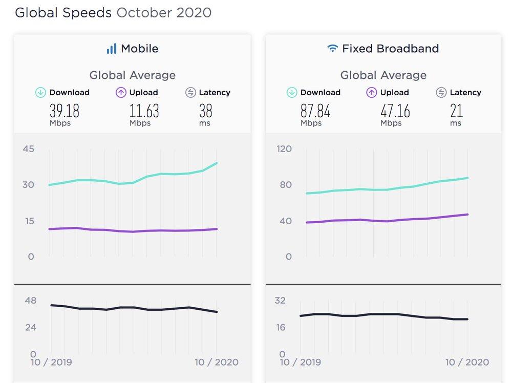 گزارش سرعت جهانی اینترنت/ سیر نزولی سرعت اینترنت ایران