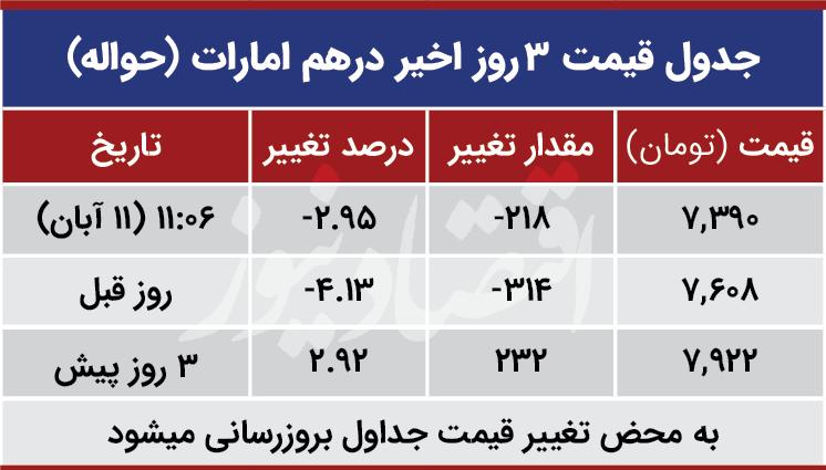 قیمت درهم امارات امروز 11 آبان 99