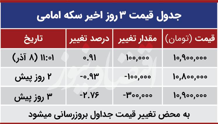 قیمت سکه نیم سکه و ربع سکه امروز شنبه ۱۳۹۹/۰۹/۰۸| کاهش قیمت نیم سکه