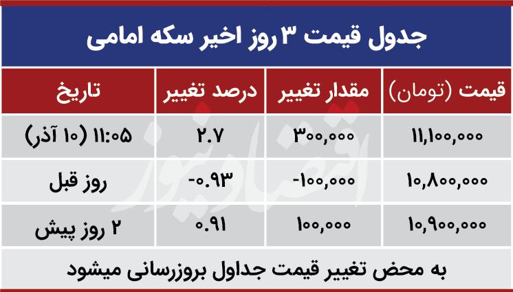 قیمت سکه نیم سکه و ربع سکه امروز دوشنبه ۱۳۹۹/۰۹/۱۰| سکه امامی گران شد