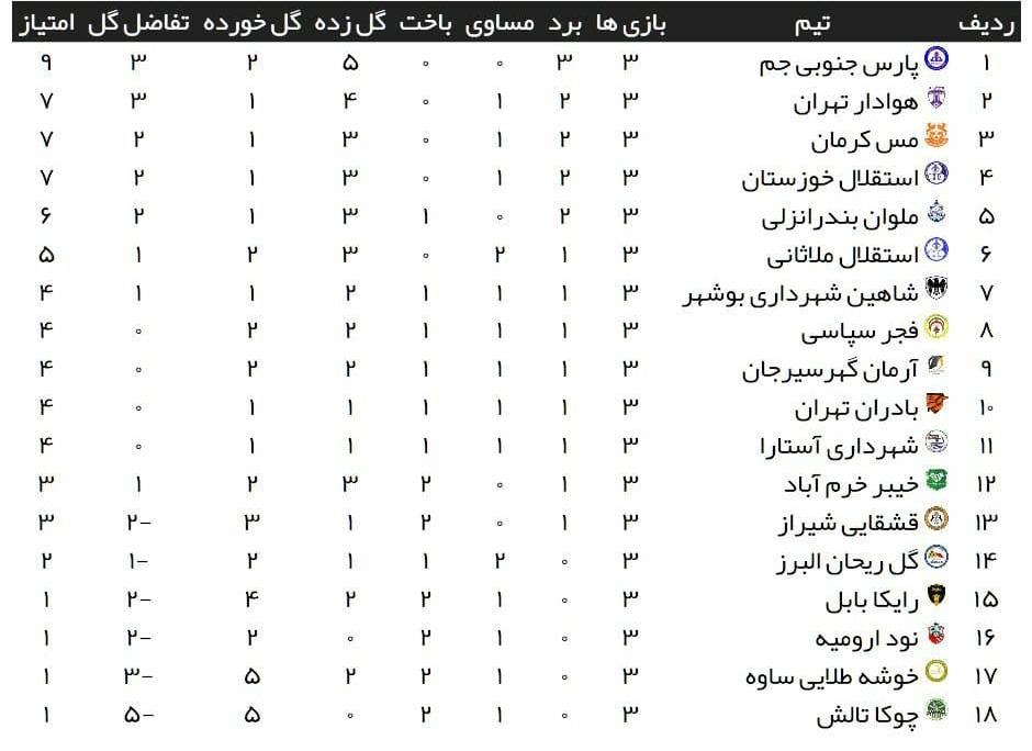 خبرگزاری فارس – هفته سوم لیگ دسته اول صدرنشینی پارسجنوبی در روز شکست خیبر/دشت سه امتیازی استقلال