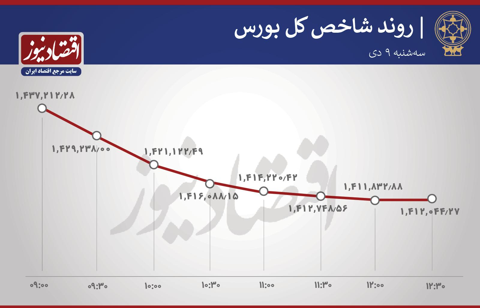 سقوط ۶۱ درصد بورسیها + نمودار