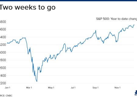 وضعیت قرمز در بازار ها