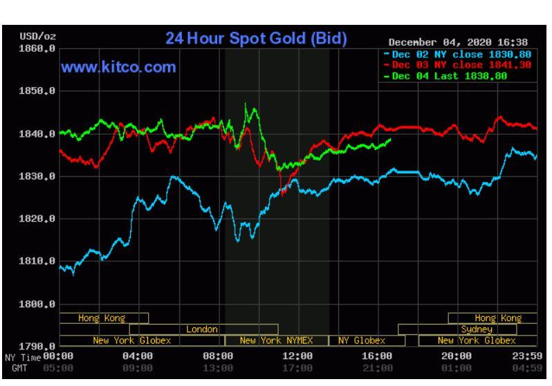 قیمت کلیدی طلا در هفته آینده