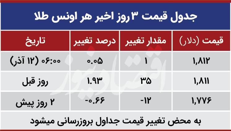 قیمت طلا امروز چهارشنبه ۱۳۹۹/۰۹/۱۲| کاهش قیمت طلا ۱۸ عیار