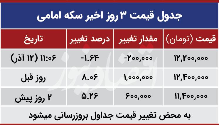 قیمت سکه نیم سکه و ربع سکه امروز چهارشنبه ۱۳۹۹/۰۹/۱۲| افت ۲۰۰ هزار تومانی قیمت سکه