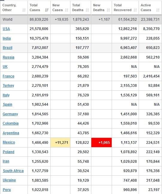 آخرین آمار جهانی کرونا امروز ۱۷ دی+ جدول
