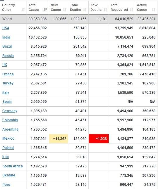 آمار کرونا در جهان ۲۰ دی ۹۹ + جدول تغییرات