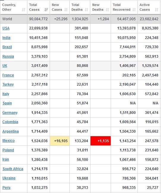 آمار کرونا در جهان ۲۱ دی/ آمریکا در حال ثبت رکورد جهانی ۴۰۰ هزار مرگ از میان شهروندان خود!