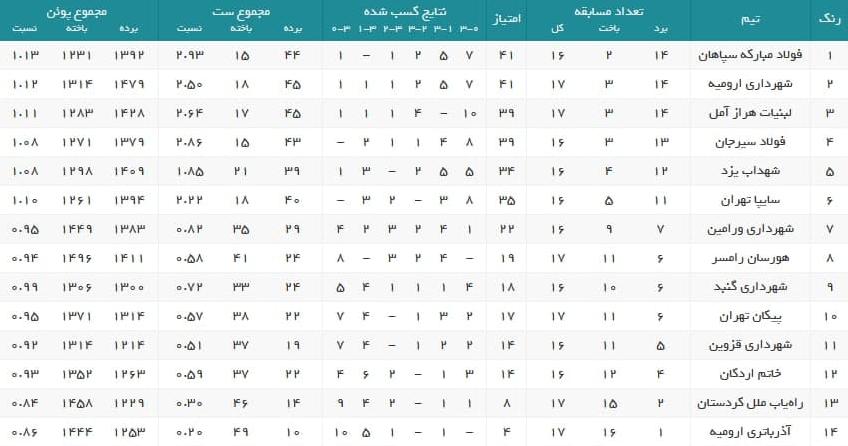 لیگ برتر والیبال  نتایج کامل هفته نوزدهم/ سپاهان صدرنشین شد +جدول