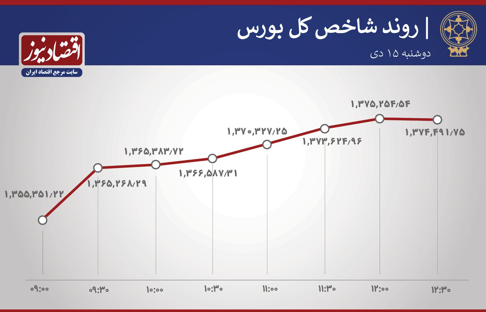 رشد ۶۸ درصد بورسیها + نمودار
