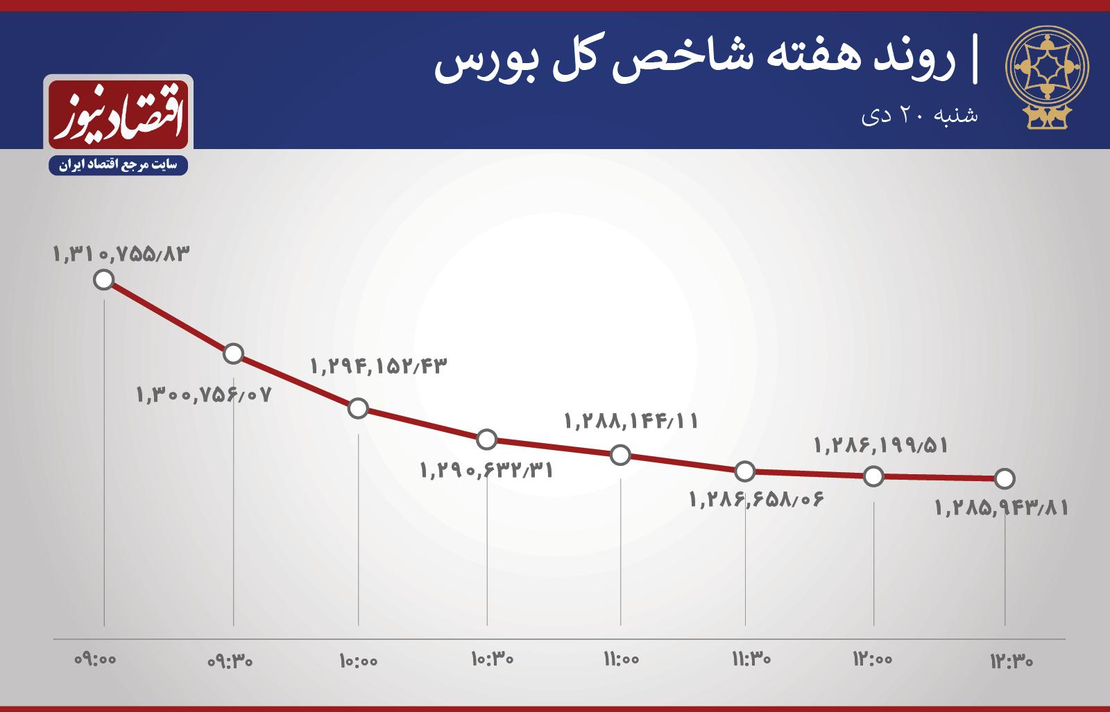 سقوط ۵۳ در بورس تهران + نمودار