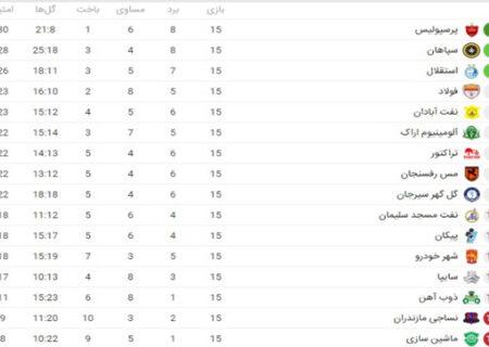 جدول لیگ برتر فوتبال ایران بعد از قهرمانی نیم فصل سرخ ها (عکس)