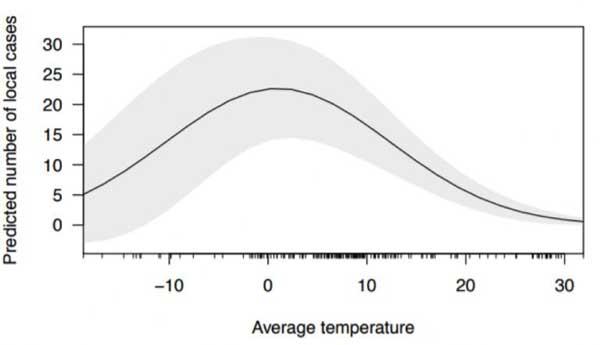 تاثیر تغییرات فصلی دما بر شیوع ویروس کرونا