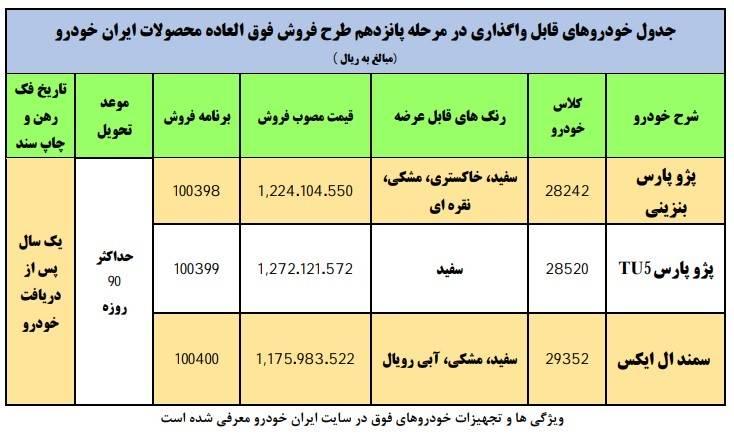 نتایج قرعه کشی پیش فروش ایران خودرو + جزییات و اسامی جایگزین مرحله پانزدهم